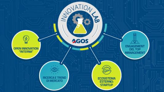 Agos innovazione: una società finanziaria affermata, agile e veloce come una startup. image